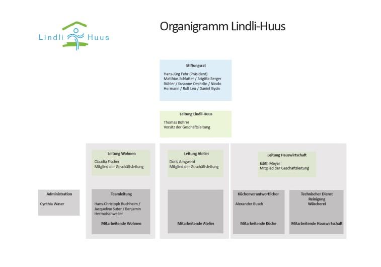 Organigramm