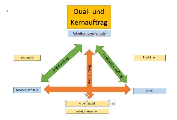 Dual u Kernauftrag
