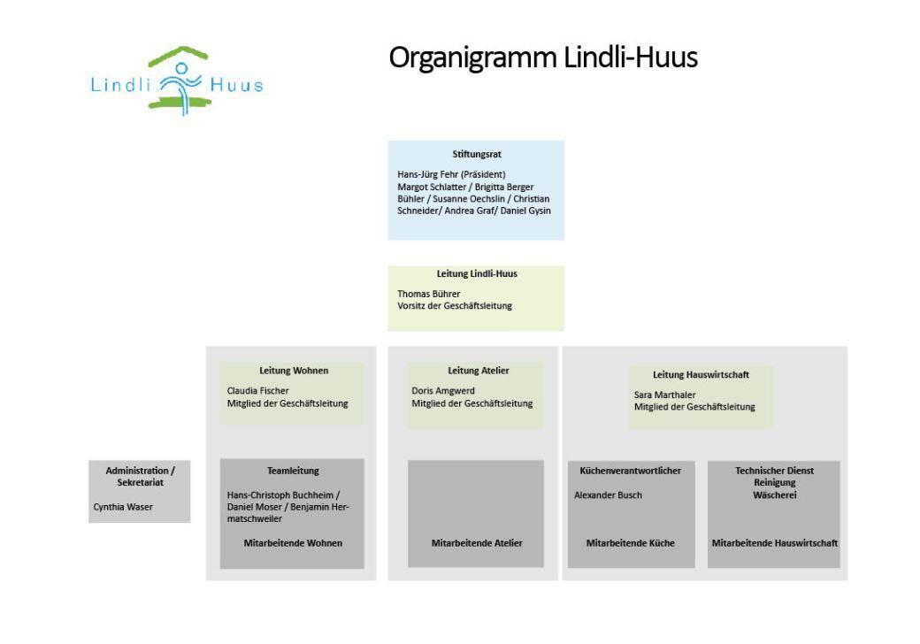 Organigramm März 2020