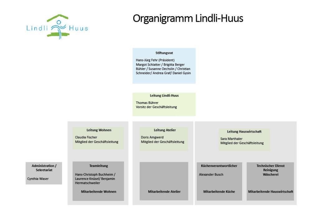 Organigramm April 2021